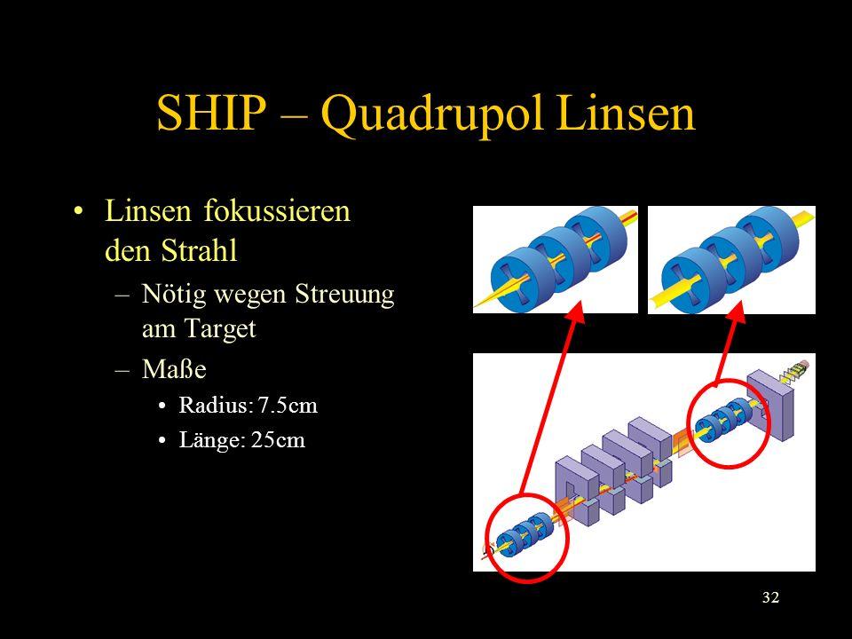 32 SHIP – Quadrupol Linsen Linsen fokussieren den Strahl –Nötig wegen Streuung am Target –Maße Radius: 7.5cm Länge: 25cm