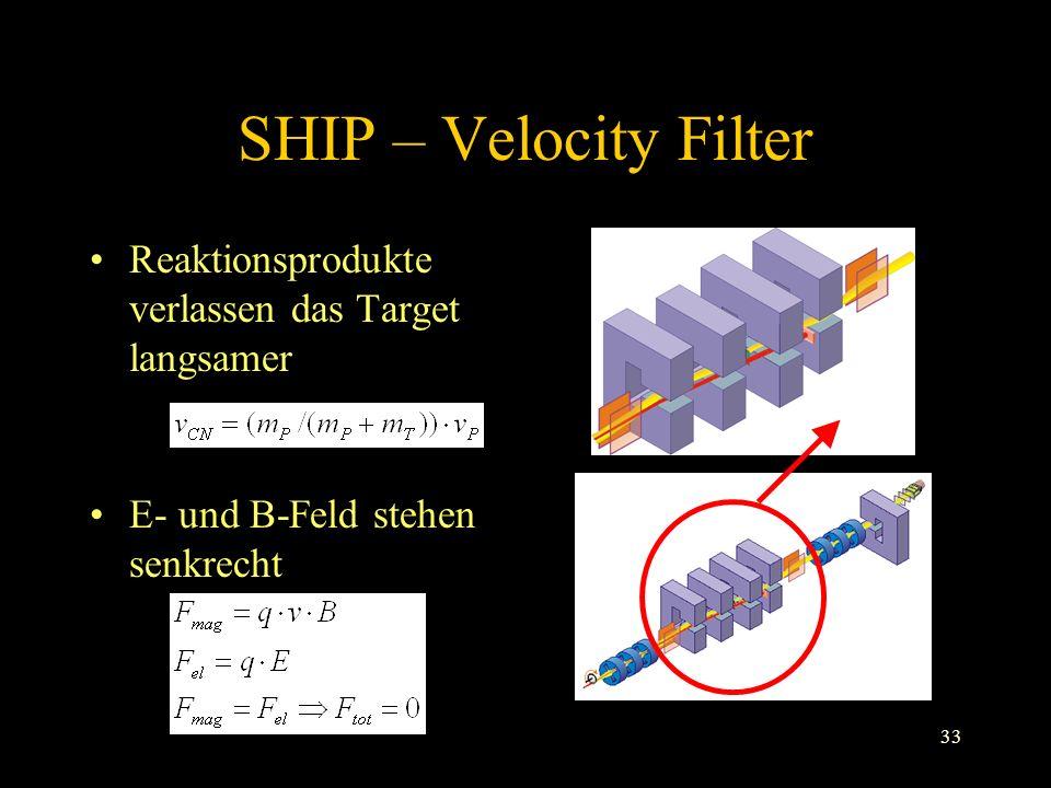 33 SHIP – Velocity Filter Reaktionsprodukte verlassen das Target langsamer E- und B-Feld stehen senkrecht