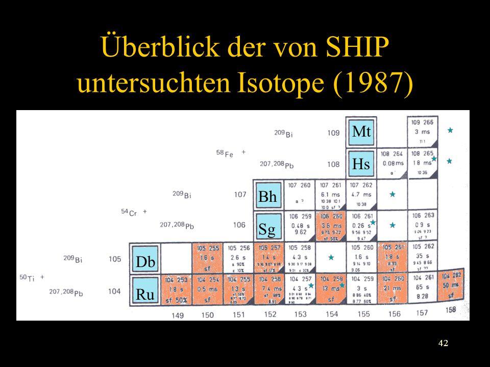 42 Überblick der von SHIP untersuchten Isotope (1987) Ru Bh Hs Mt Sg Db