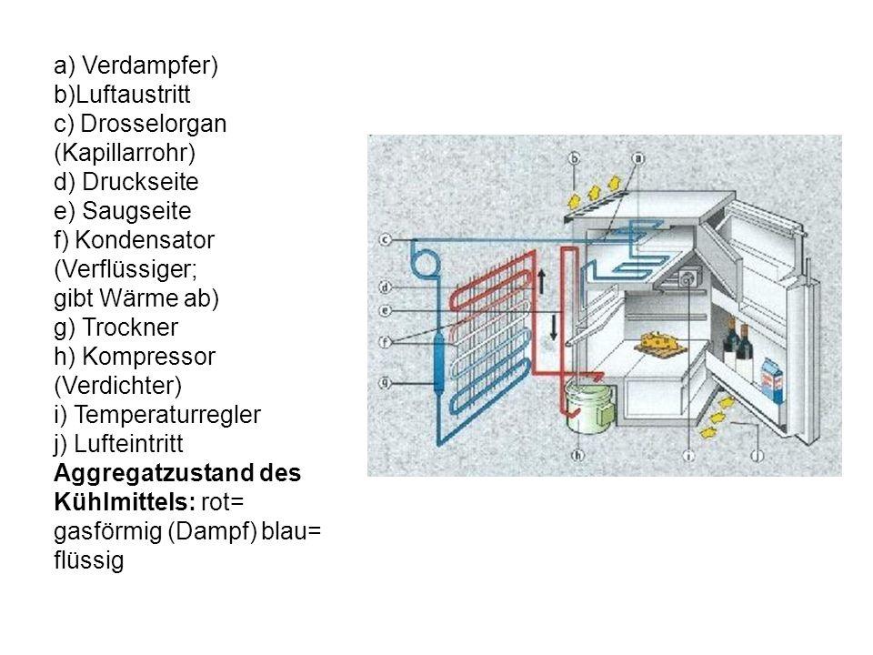 a) Verdampfer) b)Luftaustritt c) Drosselorgan (Kapillarrohr) d) Druckseite e) Saugseite f) Kondensator (Verflüssiger; gibt Wärme ab) g) Trockner h) Ko