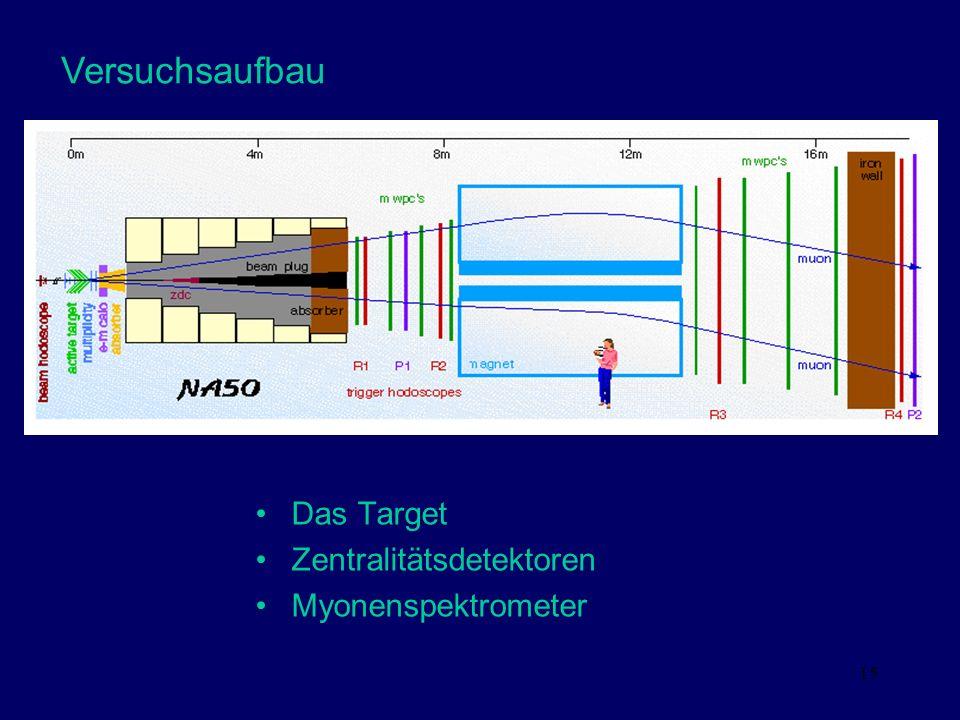 15 Versuchsaufbau Das Target Zentralitätsdetektoren Myonenspektrometer