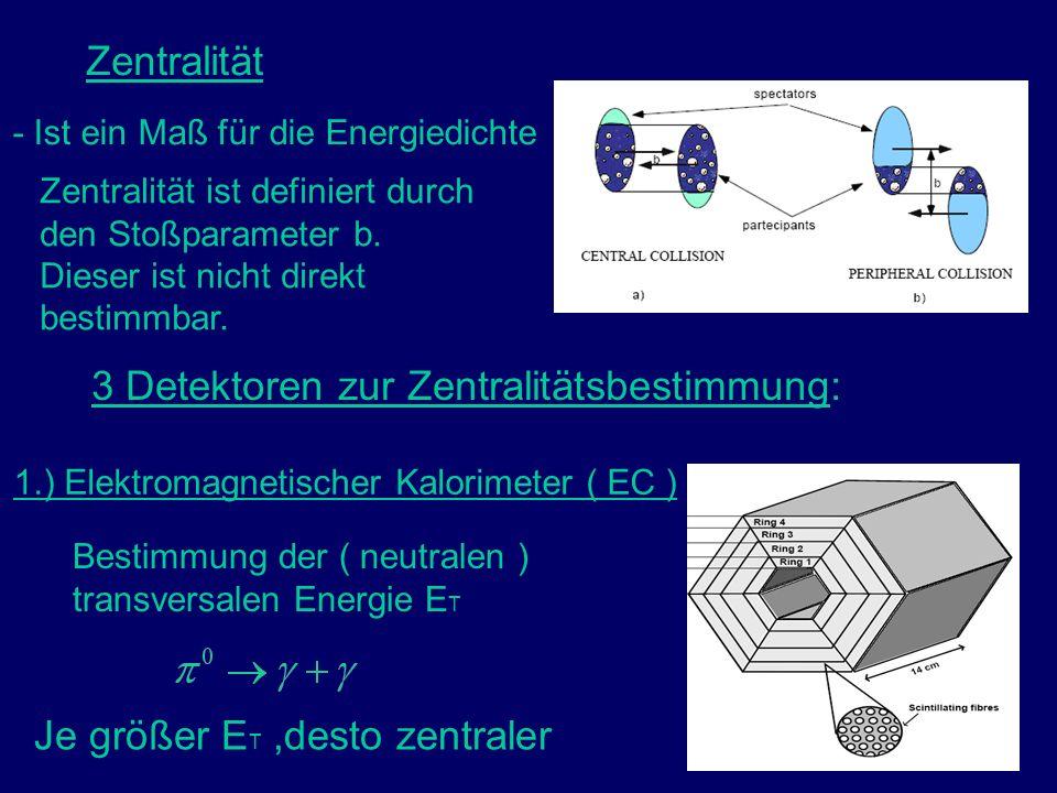 17 Zentralität - Ist ein Maß für die Energiedichte Zentralität ist definiert durch den Stoßparameter b. Dieser ist nicht direkt bestimmbar. 1.) Elektr