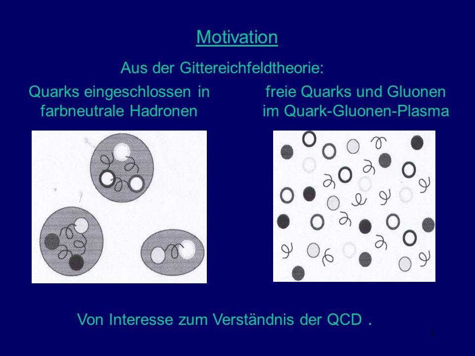 2 Motivation Quarks eingeschlossen in farbneutrale Hadronen freie Quarks und Gluonen im Quark-Gluonen-Plasma Aus der Gittereichfeldtheorie: Von Intere
