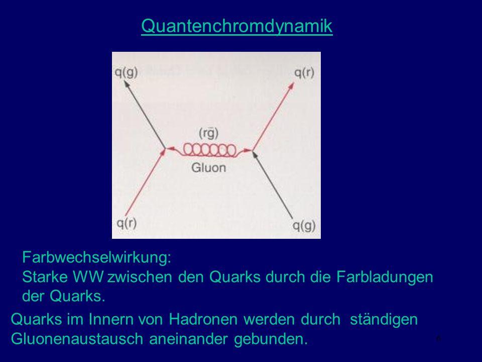 6 Quantenchromdynamik Quarks im Innern von Hadronen werden durch ständigen Gluonenaustausch aneinander gebunden. Farbwechselwirkung: Starke WW zwische