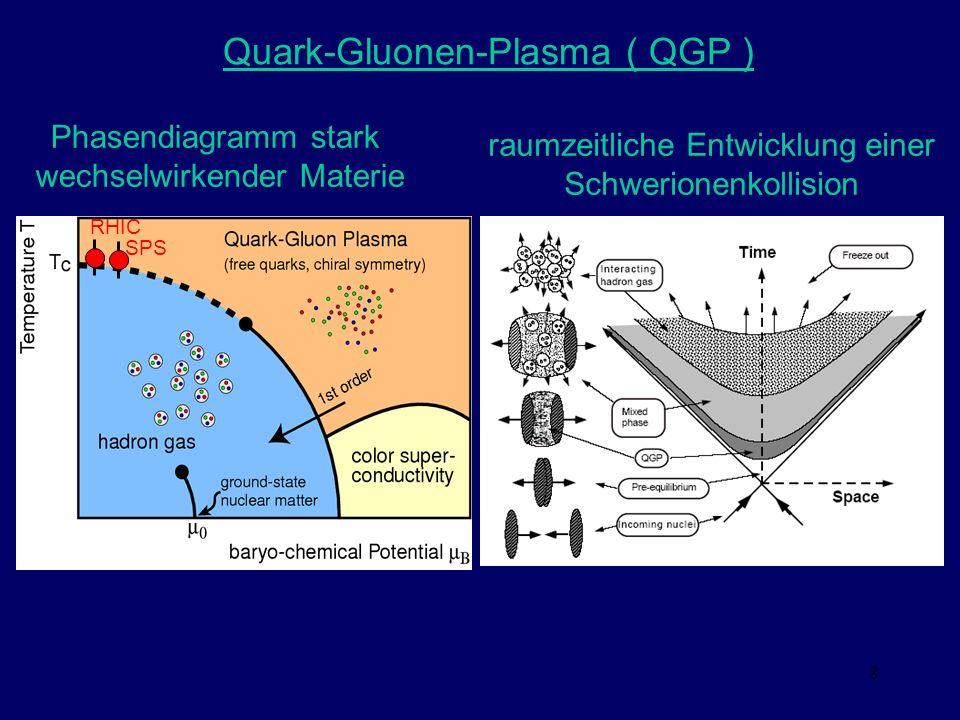 8 Quark-Gluonen-Plasma ( QGP ) RHIC SPS Phasendiagramm stark wechselwirkender Materie raumzeitliche Entwicklung einer Schwerionenkollision