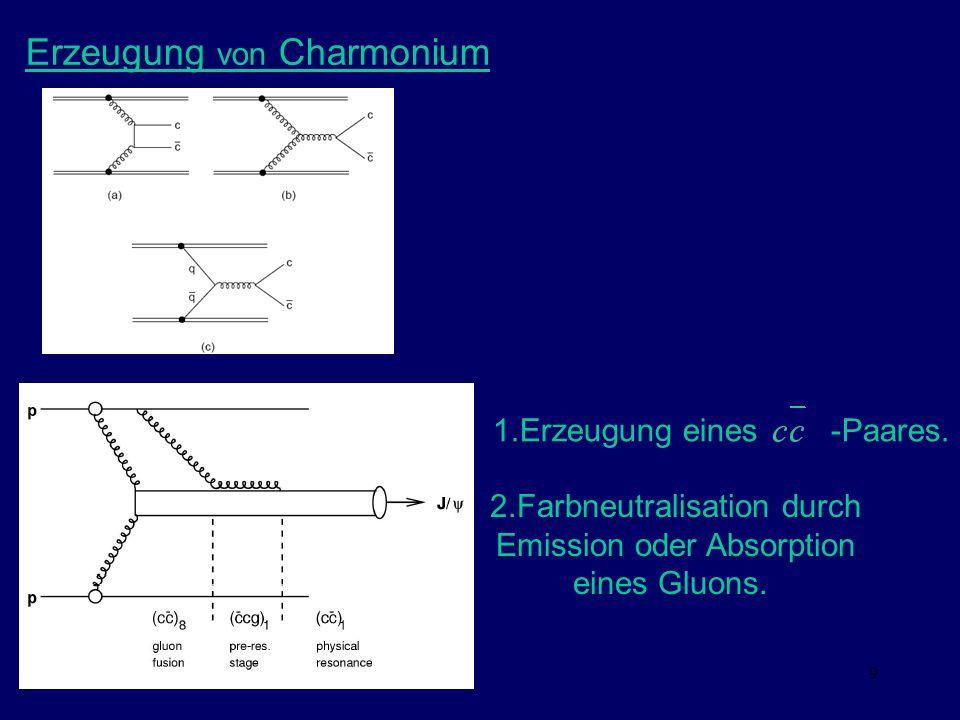 9 Erzeugung von Charmonium 1.Erzeugung eines -Paares. 2.Farbneutralisation durch Emission oder Absorption eines Gluons.