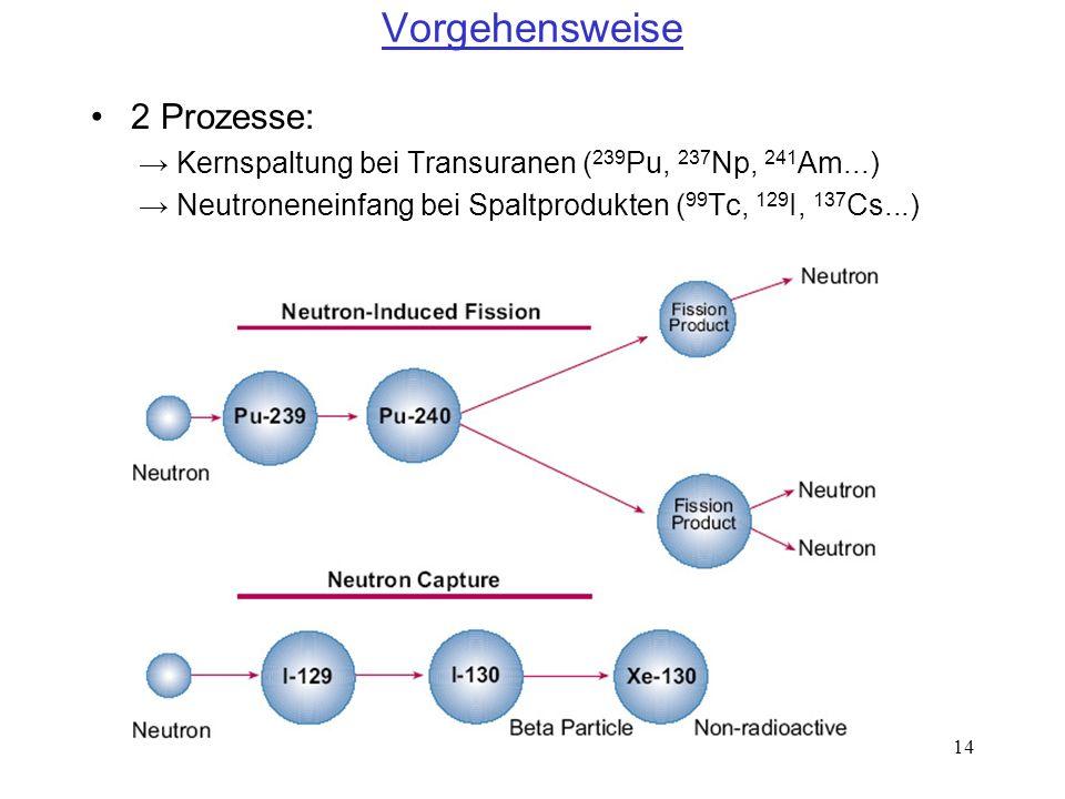 14 Vorgehensweise 2 Prozesse: Kernspaltung bei Transuranen ( 239 Pu, 237 Np, 241 Am...) Neutroneneinfang bei Spaltprodukten ( 99 Tc, 129 I, 137 Cs...)