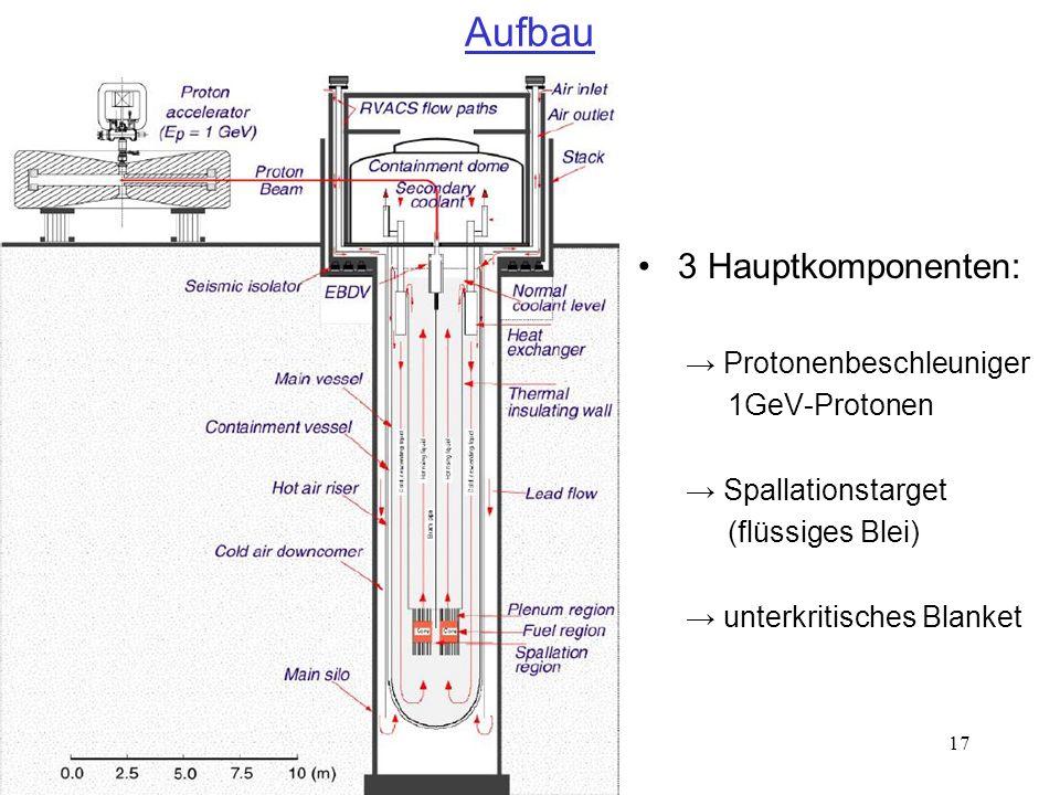 17 Aufbau 3 Hauptkomponenten: Protonenbeschleuniger 1GeV-Protonen Spallationstarget (flüssiges Blei) unterkritisches Blanket