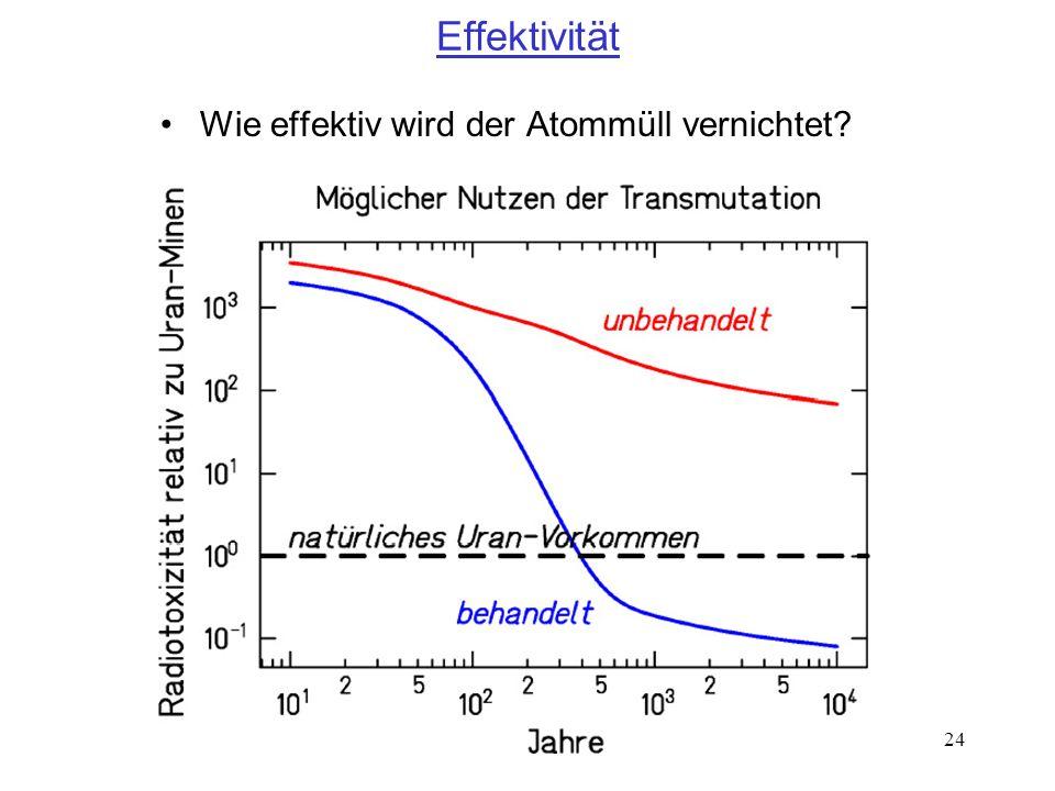 24 Effektivität Wie effektiv wird der Atommüll vernichtet?