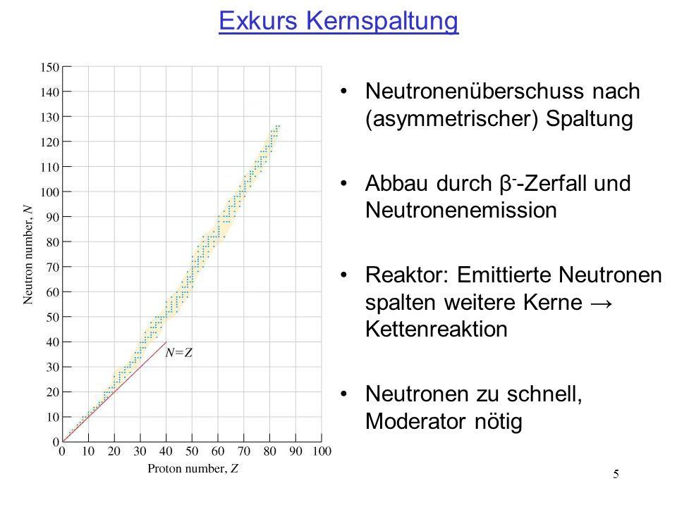 5 Exkurs Kernspaltung Neutronenüberschuss nach (asymmetrischer) Spaltung Abbau durch β - -Zerfall und Neutronenemission Reaktor: Emittierte Neutronen