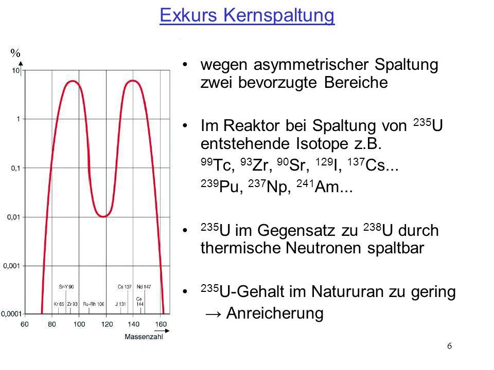 7 Exkurs Kernspaltung Gehalt an 235 U im Natururan: 0,7% verschiedene Trennverfahren, nutzen Massenunterschied Brennstab vor Reaktoreinsatz: 96,7% 238 U 3,3% 235 U Brennstab nach Reaktoreinsatz: 94,5% 238 U 0,9% Pu 0,1% Np, Am, Cm 3,3% Spaltprodukte 0,4% 236 U 0,9% 235 U