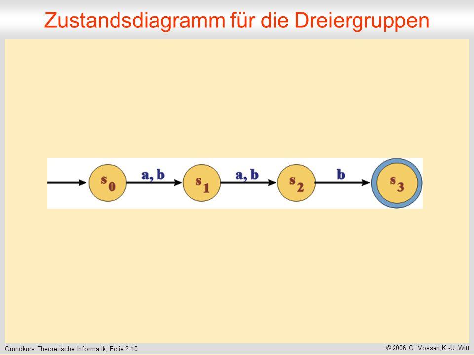 Grundkurs Theoretische Informatik, Folie 2.10 © 2006 G.