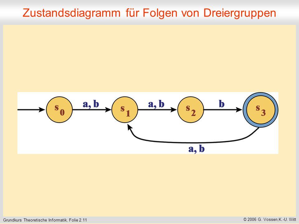 Grundkurs Theoretische Informatik, Folie 2.11 © 2006 G.