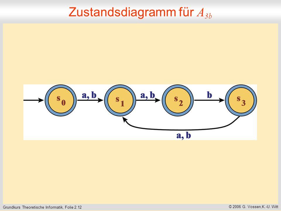 Grundkurs Theoretische Informatik, Folie 2.12 © 2006 G. Vossen,K.-U. Witt Zustandsdiagramm für A 3b