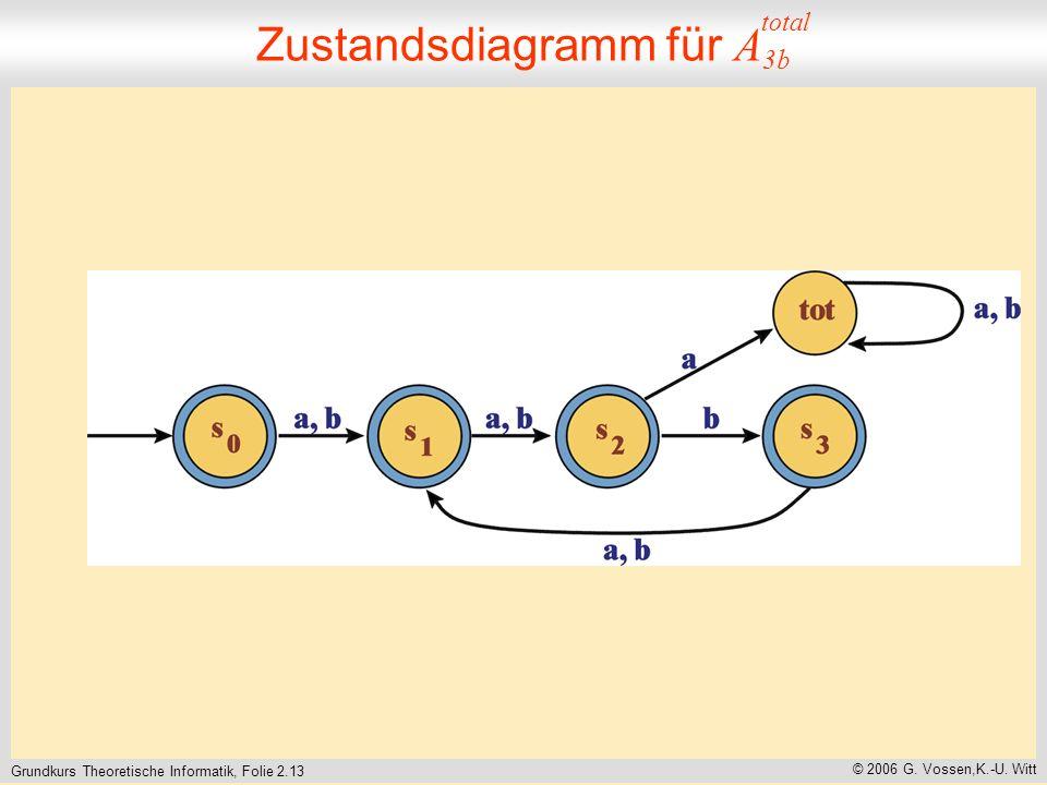 Grundkurs Theoretische Informatik, Folie 2.13 © 2006 G.