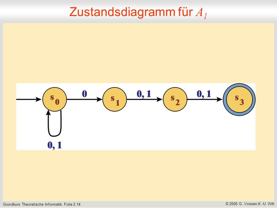 Grundkurs Theoretische Informatik, Folie 2.14 © 2006 G. Vossen,K.-U. Witt Zustandsdiagramm für A 1