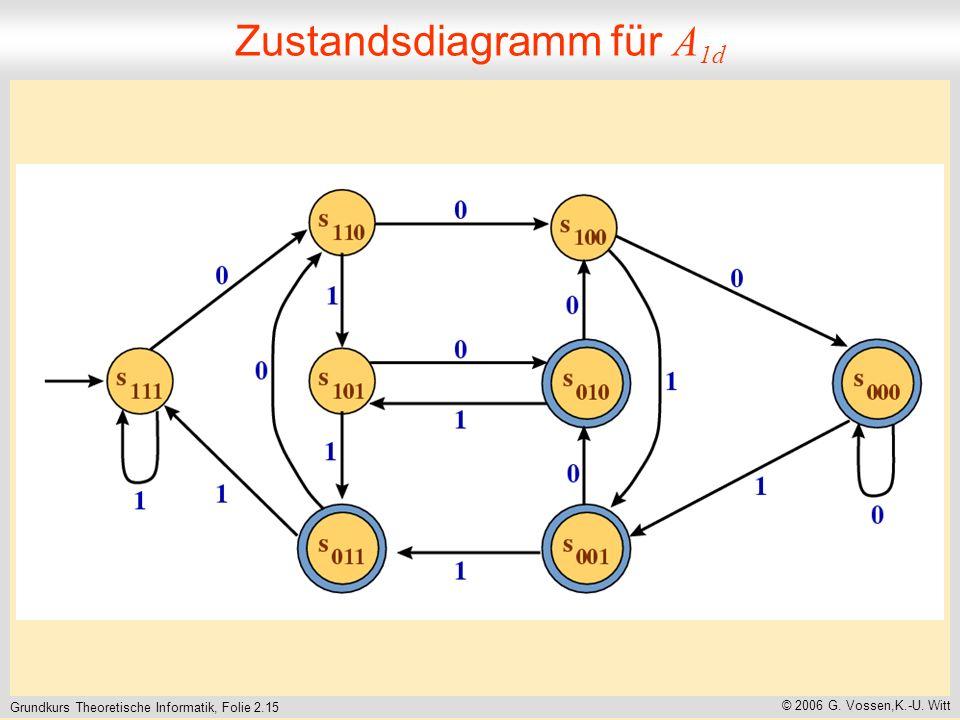 Grundkurs Theoretische Informatik, Folie 2.15 © 2006 G. Vossen,K.-U. Witt Zustandsdiagramm für A 1d