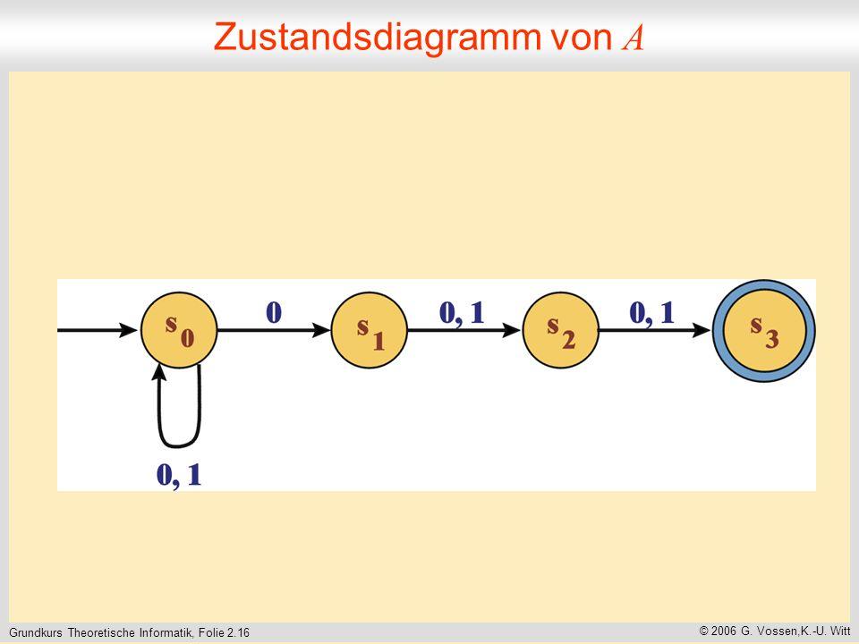 Grundkurs Theoretische Informatik, Folie 2.16 © 2006 G. Vossen,K.-U. Witt Zustandsdiagramm von A