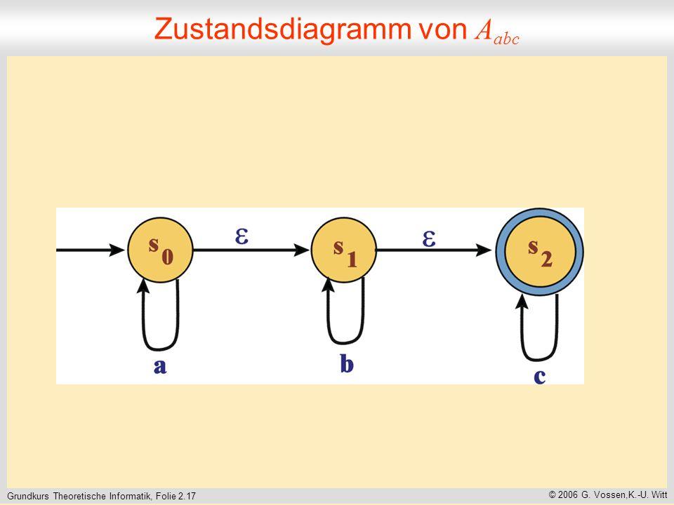 Grundkurs Theoretische Informatik, Folie 2.17 © 2006 G.