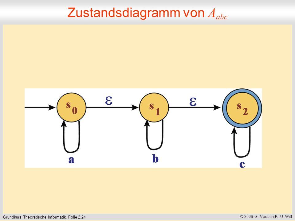 Grundkurs Theoretische Informatik, Folie 2.24 © 2006 G.