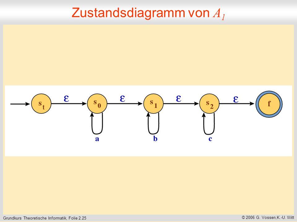 Grundkurs Theoretische Informatik, Folie 2.25 © 2006 G. Vossen,K.-U. Witt Zustandsdiagramm von A 1