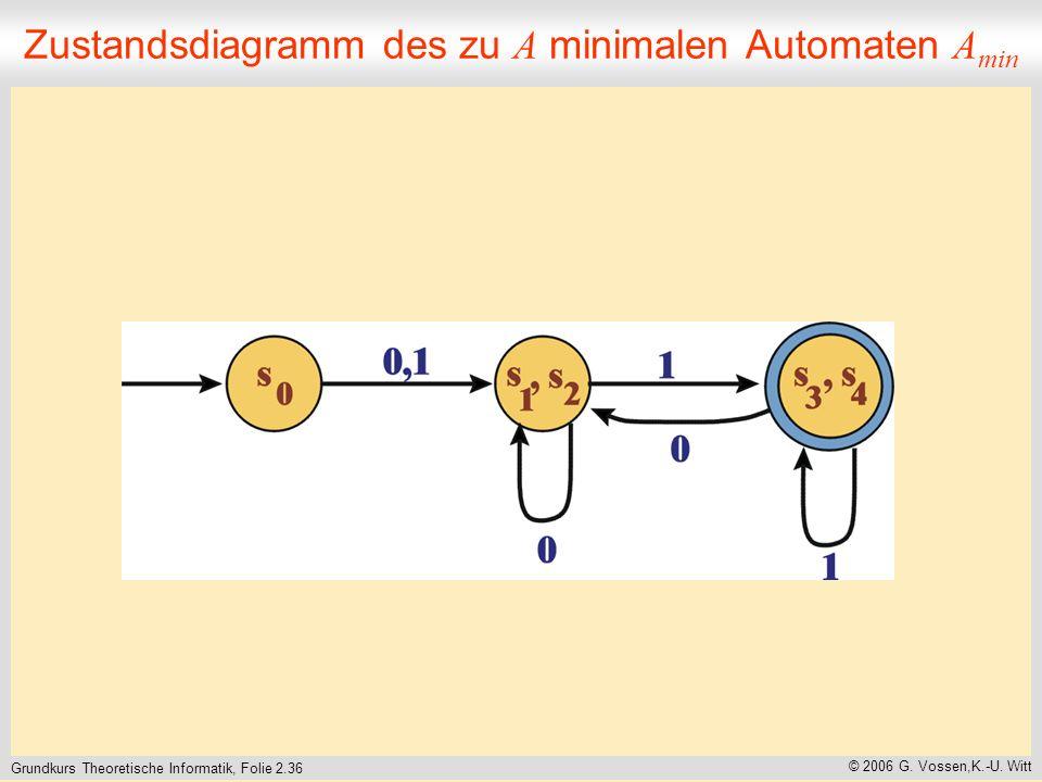 Grundkurs Theoretische Informatik, Folie 2.36 © 2006 G.