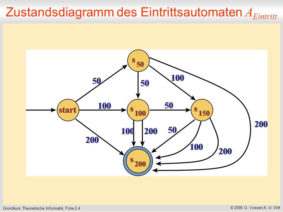 Grundkurs Theoretische Informatik, Folie 2.4 © 2006 G.