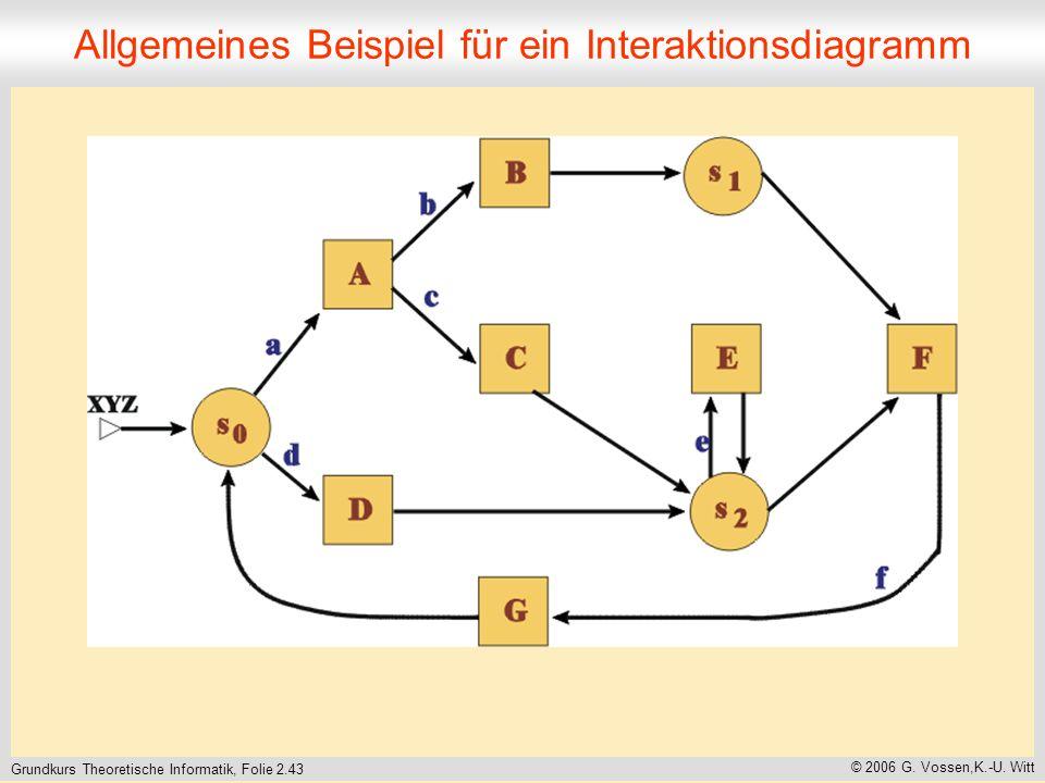 Grundkurs Theoretische Informatik, Folie 2.43 © 2006 G.