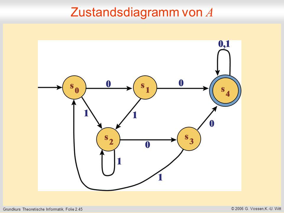 Grundkurs Theoretische Informatik, Folie 2.45 © 2006 G. Vossen,K.-U. Witt Zustandsdiagramm von A