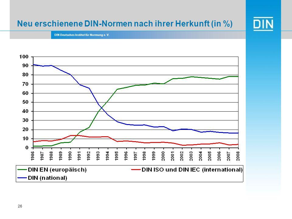 DIN Deutsches Institut für Normung e. V. 26 Neu erschienene DIN-Normen nach ihrer Herkunft (in %)