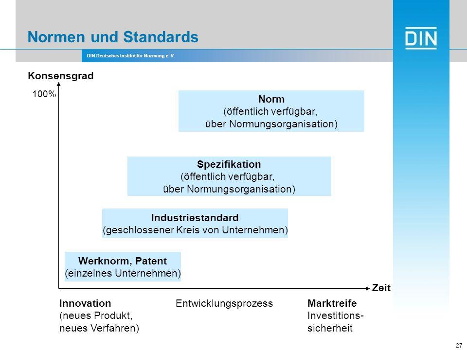DIN Deutsches Institut für Normung e. V. 27 Normen und Standards Zeit Konsensgrad Innovation (neues Produkt, neues Verfahren) EntwicklungsprozessMarkt