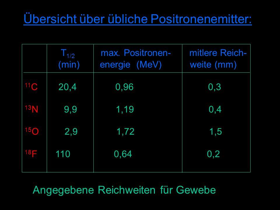 Übersicht über übliche Positronenemitter: T 1/2 max.
