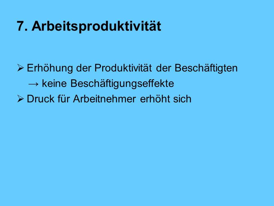 7. Arbeitsproduktivität Erhöhung der Produktivität der Beschäftigten keine Beschäftigungseffekte Druck für Arbeitnehmer erhöht sich