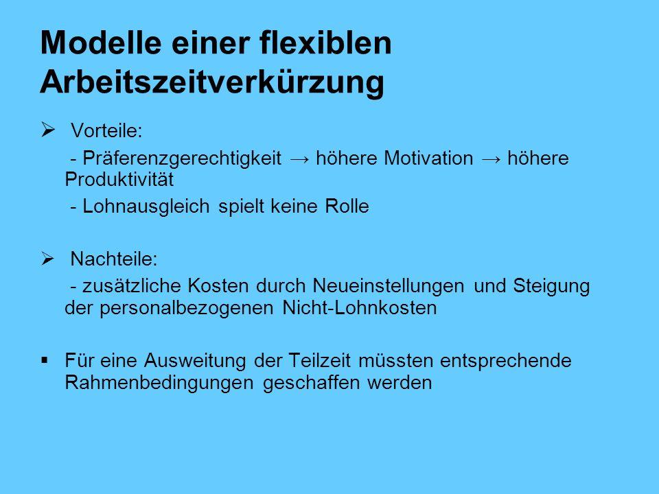 Modelle einer flexiblen Arbeitszeitverkürzung Vorteile: - Präferenzgerechtigkeit höhere Motivation höhere Produktivität - Lohnausgleich spielt keine Rolle Nachteile: - zusätzliche Kosten durch Neueinstellungen und Steigung der personalbezogenen Nicht-Lohnkosten Für eine Ausweitung der Teilzeit müssten entsprechende Rahmenbedingungen geschaffen werden