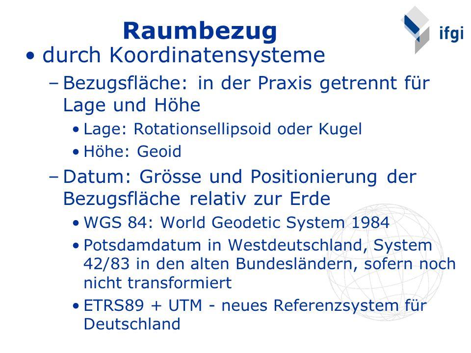 Raumbezug durch Koordinatensysteme –Bezugsfläche: in der Praxis getrennt für Lage und Höhe Lage: Rotationsellipsoid oder Kugel Höhe: Geoid –Datum: Grösse und Positionierung der Bezugsfläche relativ zur Erde WGS 84: World Geodetic System 1984 Potsdamdatum in Westdeutschland, System 42/83 in den alten Bundesländern, sofern noch nicht transformiert ETRS89 + UTM - neues Referenzsystem für Deutschland