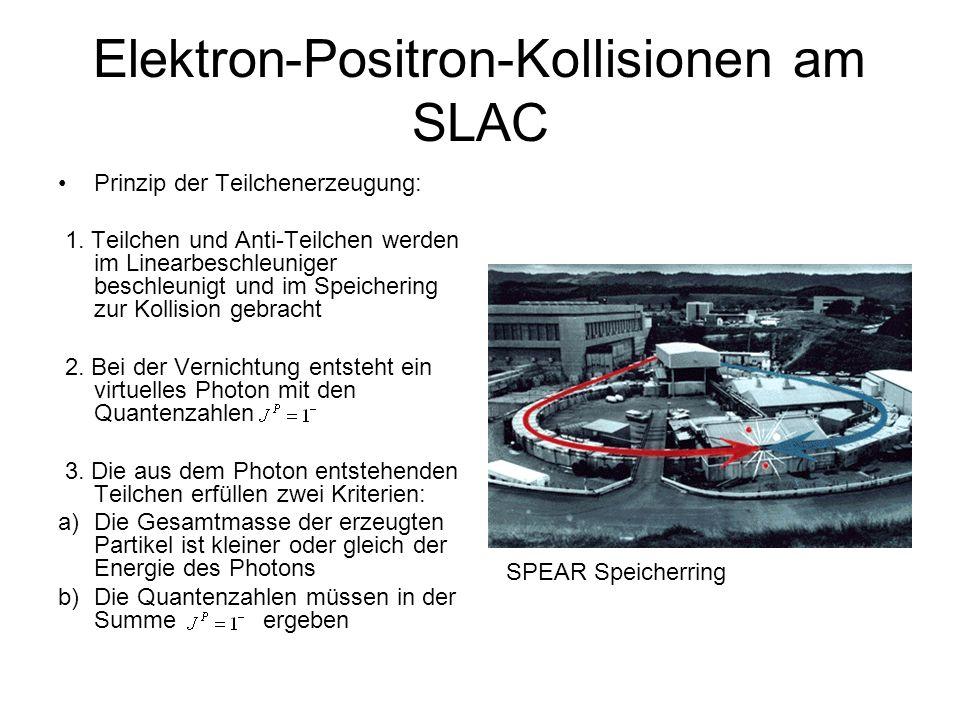 Elektron-Positron-Kollisionen am SLAC Prinzip der Teilchenerzeugung: 1. Teilchen und Anti-Teilchen werden im Linearbeschleuniger beschleunigt und im S