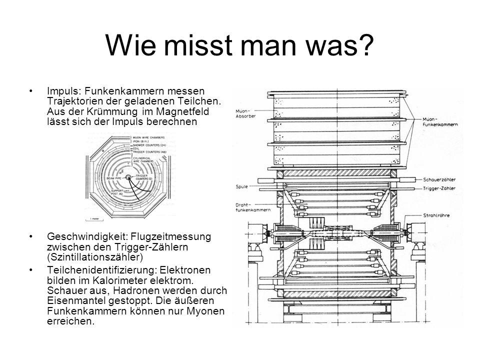 Wie misst man was? Impuls: Funkenkammern messen Trajektorien der geladenen Teilchen. Aus der Krümmung im Magnetfeld lässt sich der Impuls berechnen Ge