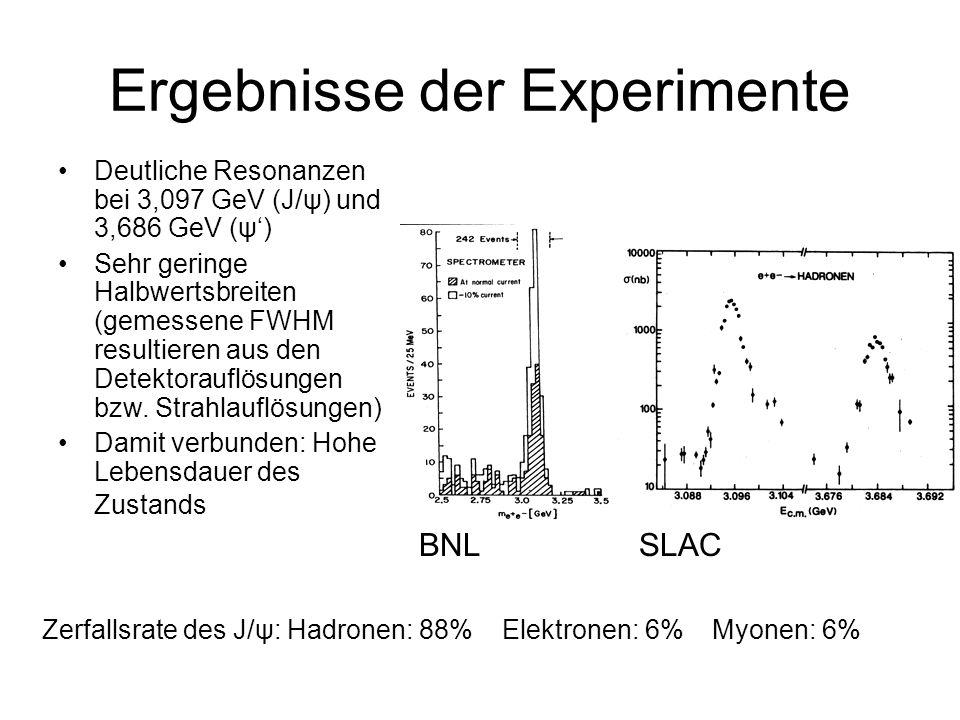 Ergebnisse der Experimente Deutliche Resonanzen bei 3,097 GeV (J/ψ) und 3,686 GeV (ψ) Sehr geringe Halbwertsbreiten (gemessene FWHM resultieren aus de