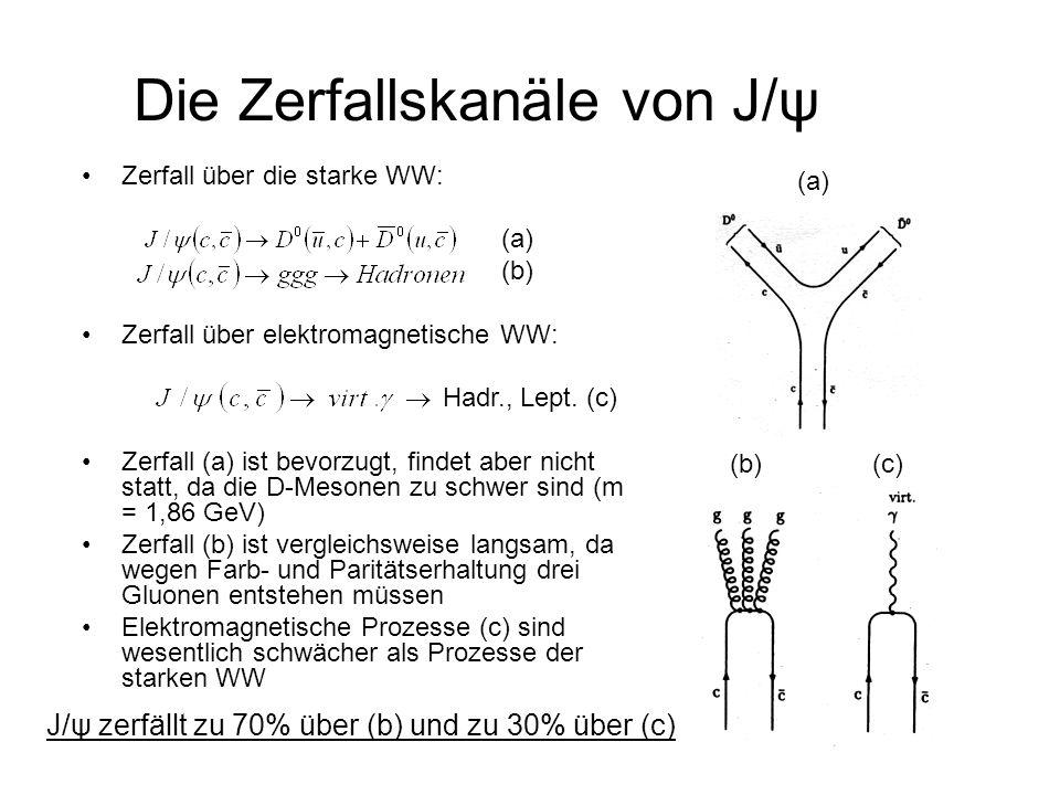 Die Zerfallskanäle von J/ψ Zerfall über die starke WW: (a) (b) Zerfall über elektromagnetische WW: Hadr., Lept. (c) Zerfall (a) ist bevorzugt, findet