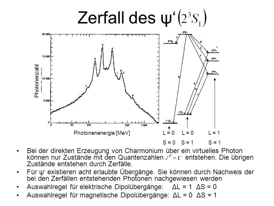 Zerfall des ψ Bei der direkten Erzeugung von Charmonium über ein virtuelles Photon können nur Zustände mit den Quantenzahlen entstehen. Die übrigen Zu