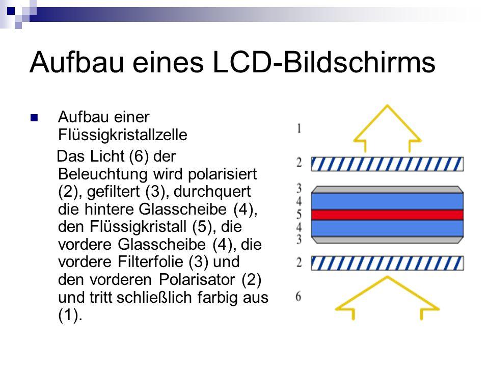 Aufbau eines LCD-Bildschirms Aufbau einer Flüssigkristallzelle Das Licht (6) der Beleuchtung wird polarisiert (2), gefiltert (3), durchquert die hinte