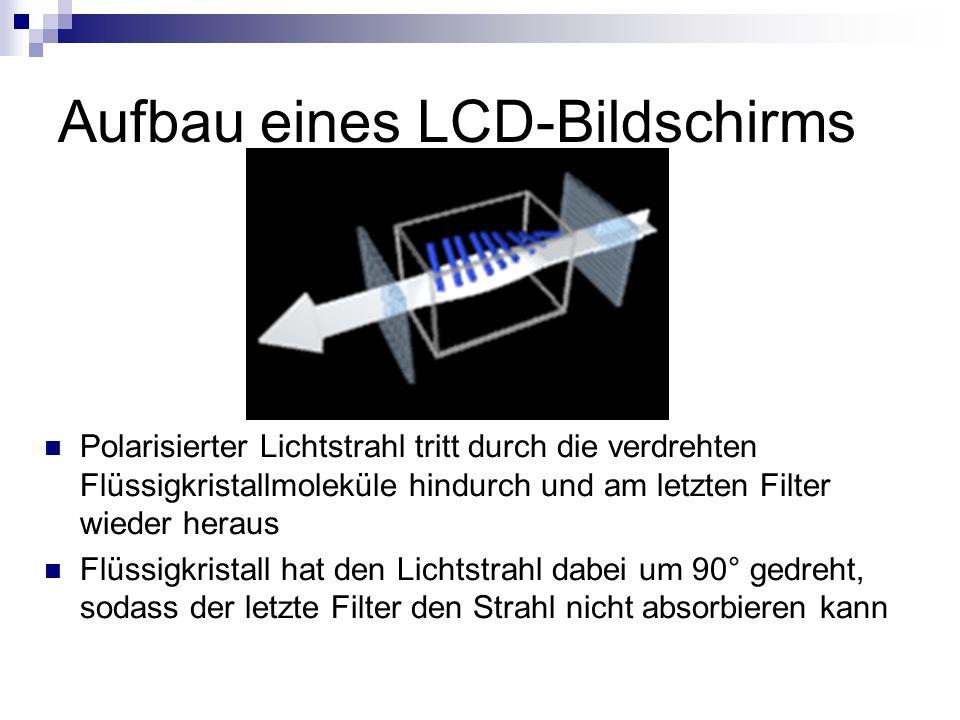 Aufbau eines LCD-Bildschirms Polarisierter Lichtstrahl tritt durch die verdrehten Flüssigkristallmoleküle hindurch und am letzten Filter wieder heraus