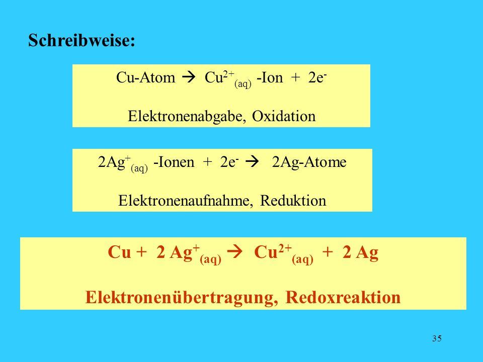 35 Schreibweise: Cu-Atom Cu 2+ (aq) -Ion + 2e - Elektronenabgabe, Oxidation 2Ag + (aq) -Ionen + 2e - 2Ag-Atome Elektronenaufnahme, Reduktion Cu + 2 Ag