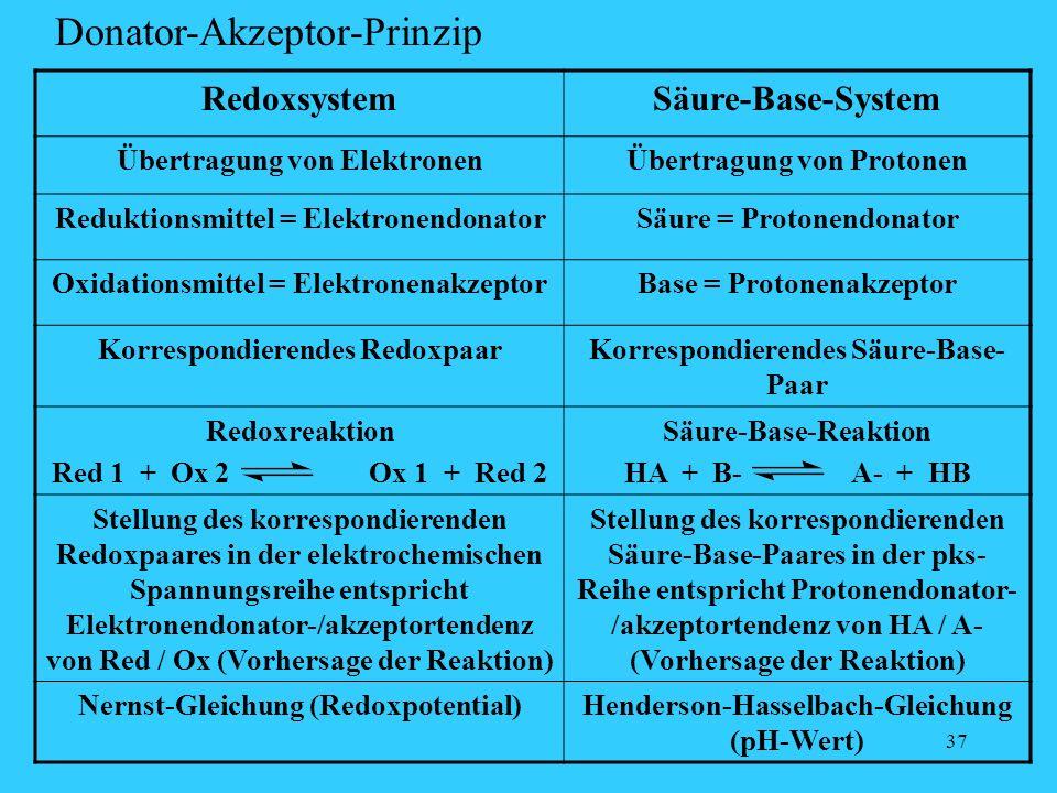 37 RedoxsystemSäure-Base-System Übertragung von ElektronenÜbertragung von Protonen Reduktionsmittel = ElektronendonatorSäure = Protonendonator Oxidati