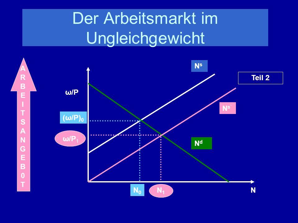 Der Arbeitsmarkt im Ungleichgewicht NdNd NsNs N ω/P ω/P 1 N1N1 (ω/P) 0 N0N0 Teil 2 N s` ARBEITSANGEB0TARBEITSANGEB0T