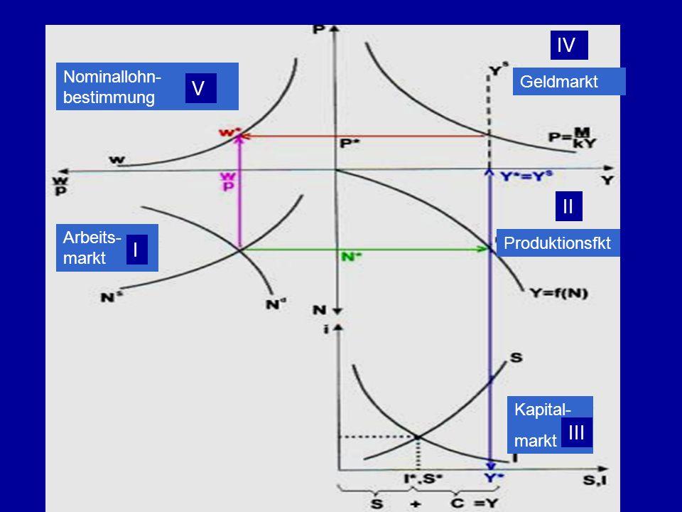 Nominallohn- bestimmung Arbeits- markt Geldmarkt Produktionsfkt Kapital- markt V I II III IV