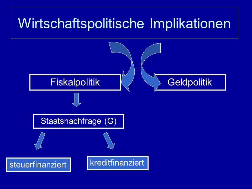 Wirtschaftspolitische Implikationen Fiskalpolitik Staatsnachfrage (G) steuerfinanziert kreditfinanziert Geldpolitik