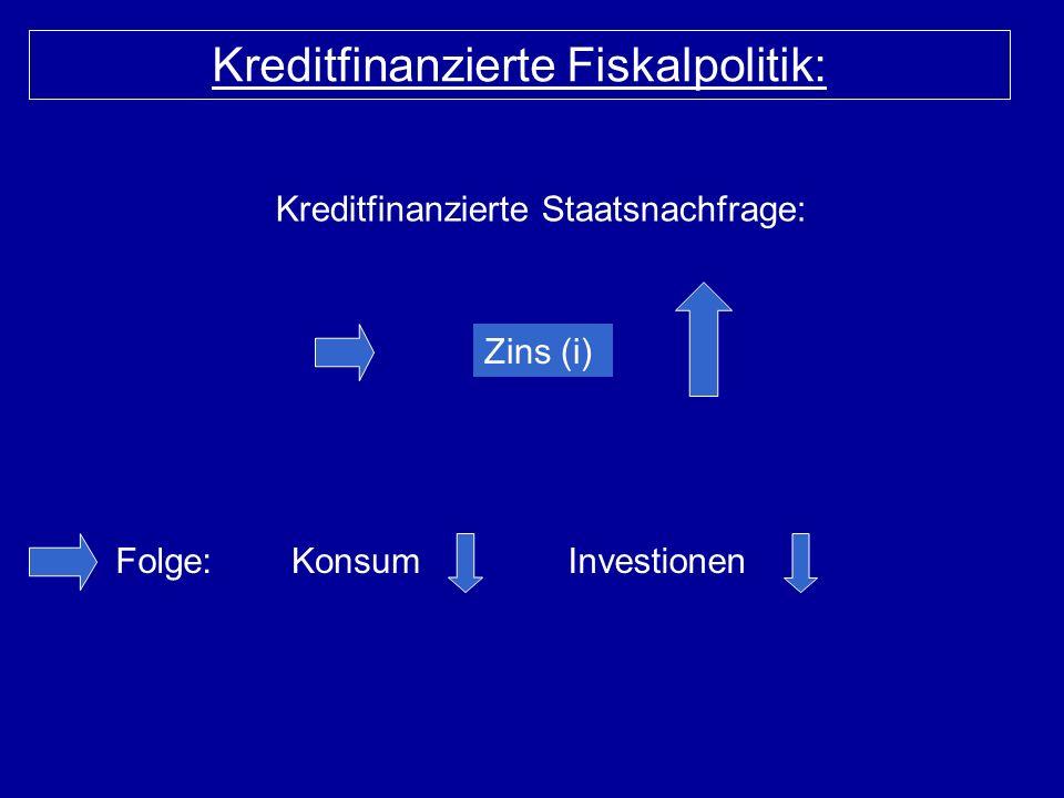 Kreditfinanzierte Staatsnachfrage: Zins (i) KonsumInvestionen Kreditfinanzierte Fiskalpolitik: Folge: