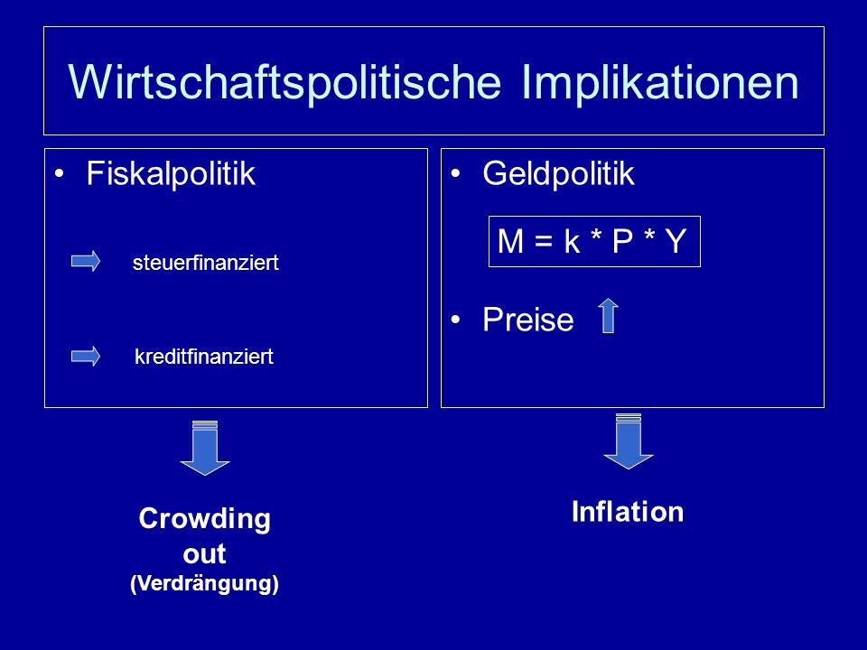 Wirtschaftspolitische Implikationen FiskalpolitikGeldpolitik Preise steuerfinanziert kreditfinanziert Crowding out (Verdrängung) M = k * P * Y Inflation