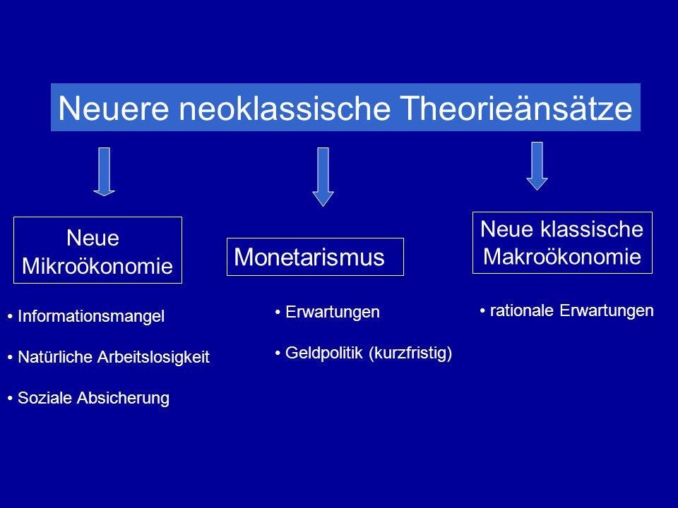 Neuere neoklassische Theorieänsätze Neue Mikroökonomie Monetarismus Neue klassische Makroökonomie Informationsmangel Natürliche Arbeitslosigkeit Soziale Absicherung Erwartungen Geldpolitik (kurzfristig) rationale Erwartungen